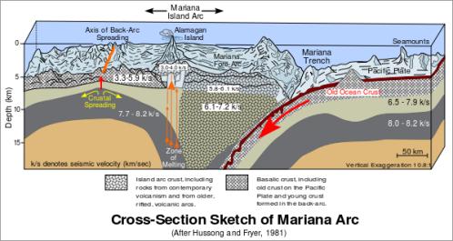 MarianaTrench