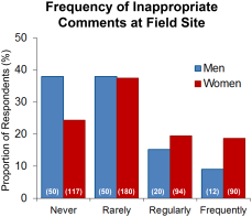 Figure 1. Proportion of survey respondents, by gender, who indicated that inappropriate or sexual comments occurred never, rarely, regularly, or frequently at their most recent or most notable field site (N). doi:10.1371/journal.pone.0102172.g001