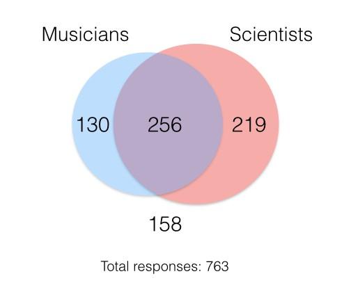 Survey responses musisci.007