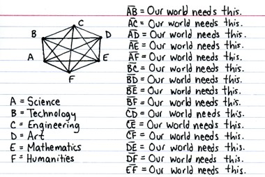 """""""Our World Needs You"""" from Indexed by Jessica Hagy (All Rights Reserved; Used with Permission)"""